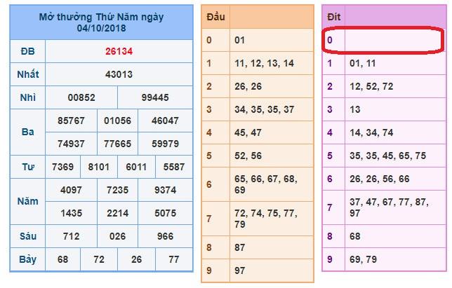 Dự đoán xsmb thu 6- chốt số miền bắc