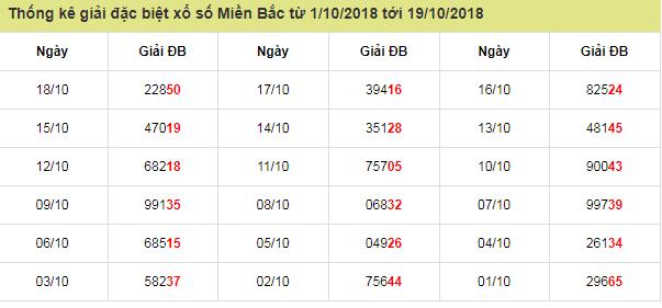 phân tích cầu miền bắc ngày 19/10 theo các cao thủ hàng đầu