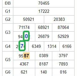 Phân tích tổng hợp dự đoán kết quả xổ số miền bắc ngày 07/11 siêu chuẩn