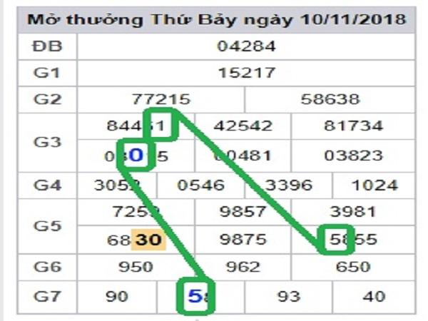 Soi cầu dự đoán xổ số miền bắc- sxmb ngày 28/01 từ các chuyên gia