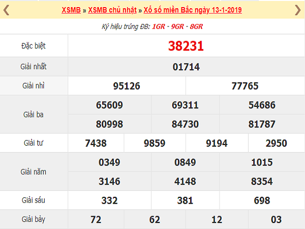 Nhận định kqxsmb ngày 22/02 siêu chuẩn siêu chính xác