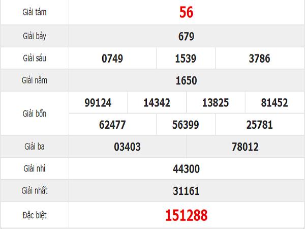 Bảng thống kê nhận định con số may mắn trong kqxsmt ngày 26/06