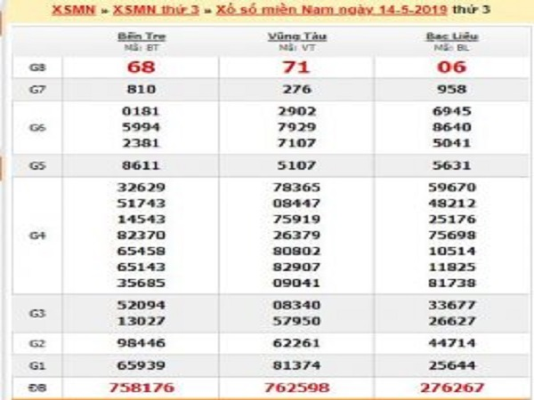 Chốt phân tích dự đoán XSMN ngày 29/07 chính xác 100%
