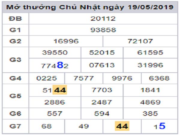 Nhận định kết quả xổ số miền bắc ngày 16/07 từ các cao thủ