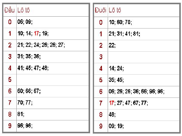 Soi cầu dự đoán KQXSMB ngày 25/09 chính xác tuyệt đối