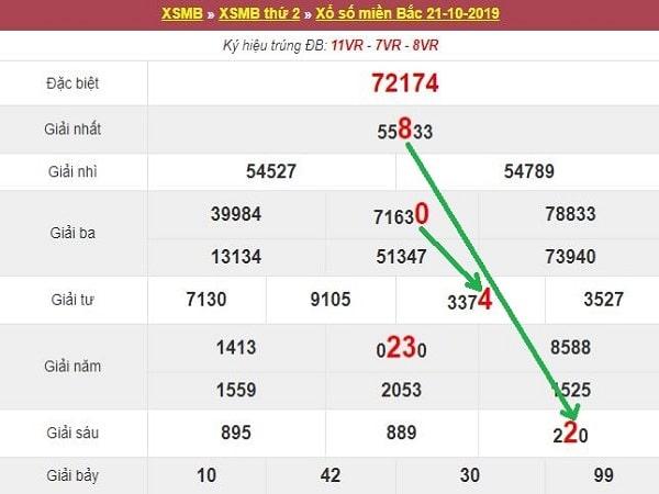 Thống kê kqxsmb ngày 22/10 chuẩn xác từ các chuyên gia