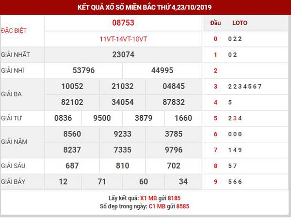 Dự đoán XSMB ngày 24/10/2019