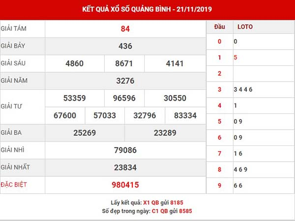 Thống kê xổ số Quảng Bình thứ 5 ngày 28-11-2019