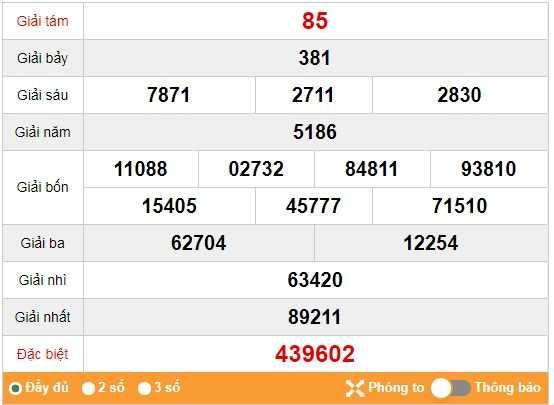 Bảng kết quả xổ số thừa thiên huế của các cao thủ ngày 25/11
