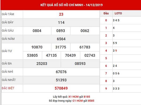 Thống kê SX Hồ Chí Minh thứ 2 ngày 16-12-2019