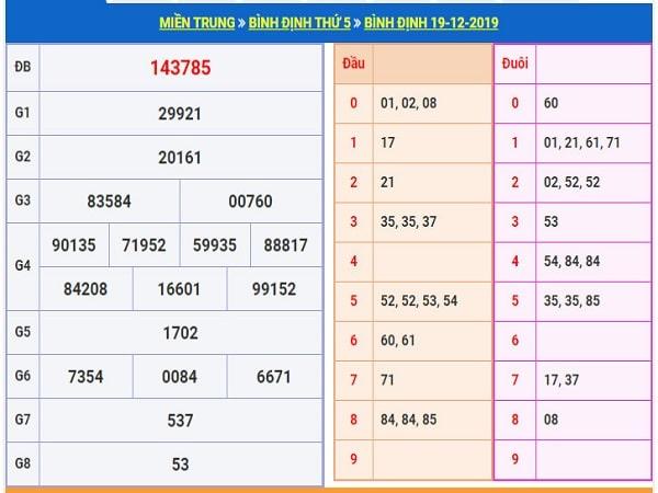 Tổng hợp chốt dự đoán XSDB ngày 26/12 chuẩn 100%