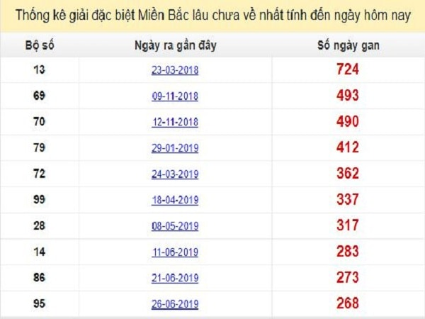 thong-ke-gdb-xsmb-lau-chua-ve-25-3-2020-min