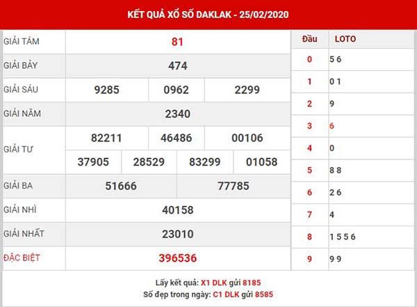 Dự đoán KQXS Daklak thứ 3 ngày 3-3-2020