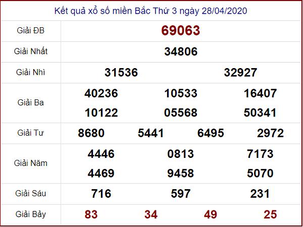 Tổng hợp KQXSMB- Thống kê xổ số miền bắc ngày 29/04 hôm nay