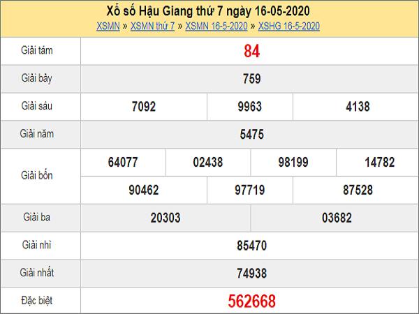 Dự đoán XSHG 23/5/2020