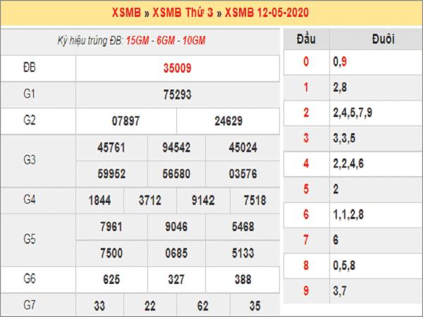 Thống kê KQXSMB - xổ số miền bắc thứ 4 ngày 13/05/2020