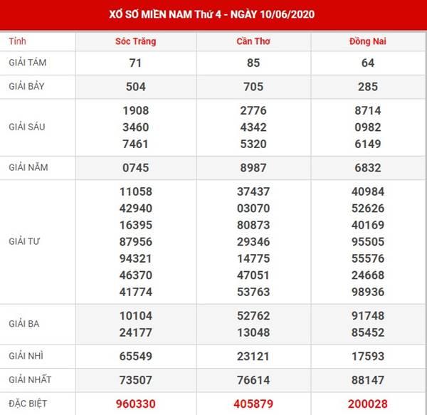Thống kê loto đẹp SXMN thứ 4 ngày 17-6-2020