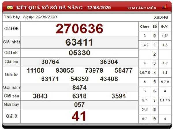 Thống kê KQXSDN- xổ số đà nẵng ngày 26/08/2020