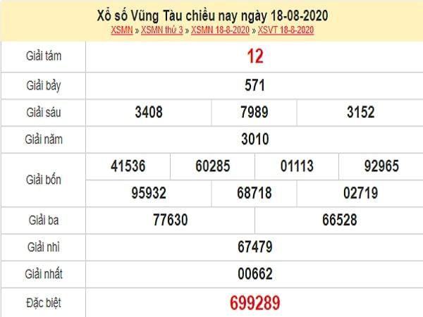 Dự đoán xổ số Vũng Tàu 25-08-2020
