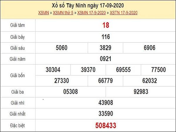 Dự đoán xổ số Tây Ninh 24-09-2020