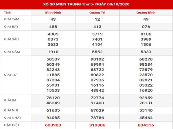 Thống kê kết quả xố xố Miền Trung thứ 5 ngày 15-10-2020