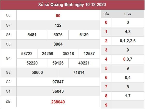 Dự đoán xổ sô Quảng Bình 17-12-2020