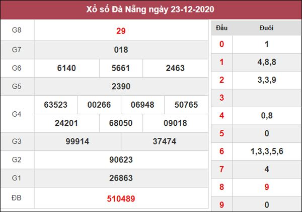 Dự đoán XSDNG 26/12/2020 xin số đề Đà Nẵng thứ 7