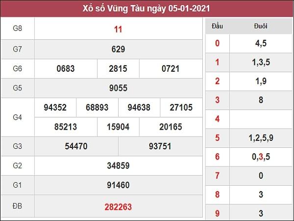 Dự đoán XSVT 12/01/2021