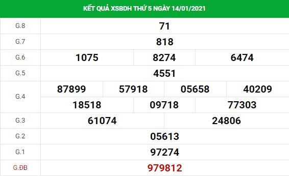 Dự đoán kết quả XS Bình Định Vip ngày 21/01/2021