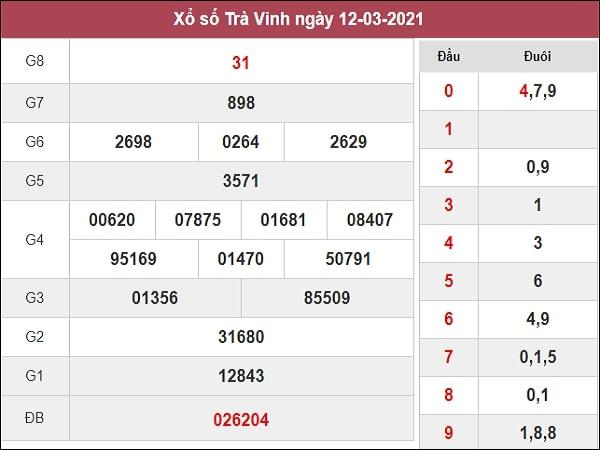 Dự đoán XSTV 19/03/2021