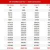 Dự đoán XSMN ngày 27/3/2021 - Thống kê kết quả SXMN thứ 7