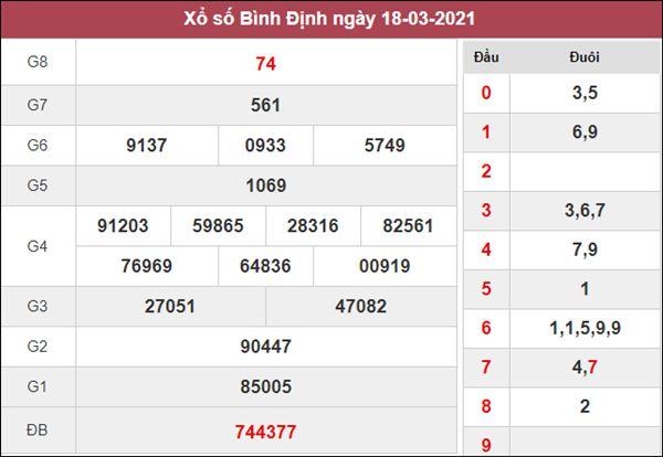 Dự đoán XSBDI 25/3/2021 thứ 5 chốt lô số đẹp cùng cao thủ