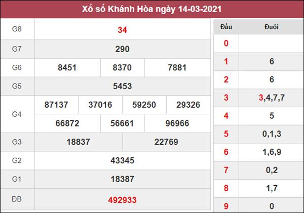 Dự đoán XSKH 17/3/2021 chốt KQXS Khánh Hòa thứ 4