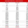 Thống kê XSMT ngày 3/4/2021 - Soi cầu xổ số miền Trung thứ 7