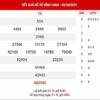 Thống kê XSVL ngày 16/4/2021 đài Vĩnh Long thứ 6 hôm nay chính xác nhất