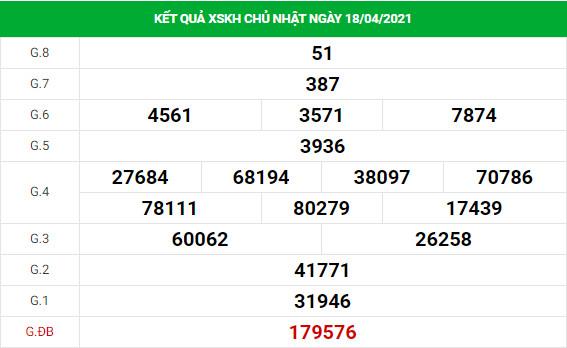Dự đoán kết quả XS Khánh Hòa Vip ngày 21/04/2021