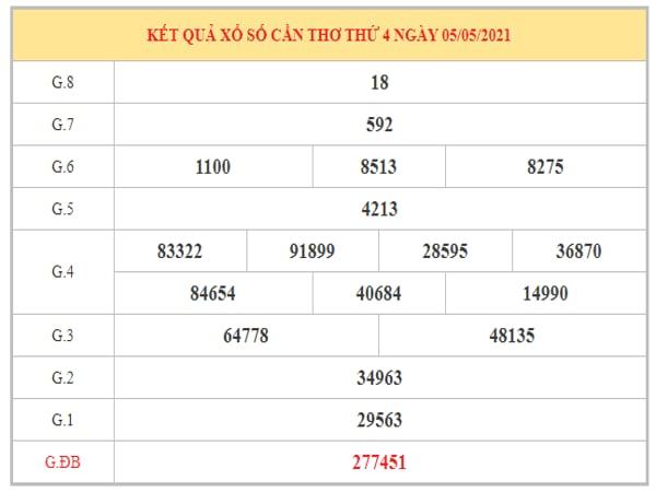 Thống kê KQXSCT ngày 12/5/2021 dựa trên kết quả kì trước