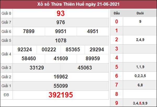 Dự đoán XSTTH 28/6/2021 thứ 2 chốt số tỷ lệ trúng cao