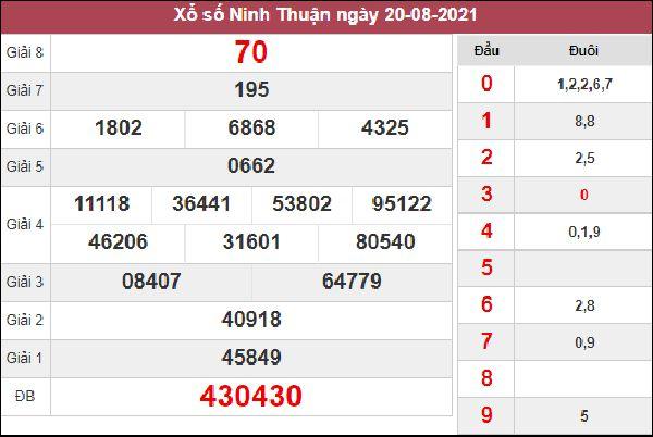 Dự đoán XSNT 27/8/2021 chốt cầu lô giải đặc biệt thứ 6