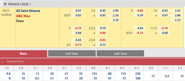 Tỷ lệ kèo giữa St Etienne vs Nice