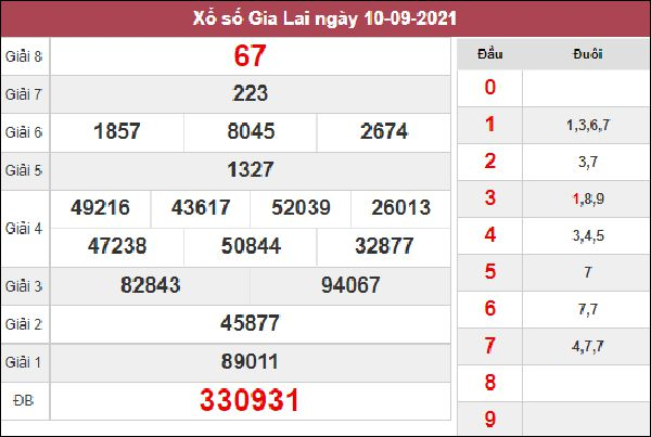 Dự đoán XSGL 17/9/2021 soi cầu giải đặc biệt hôm nay