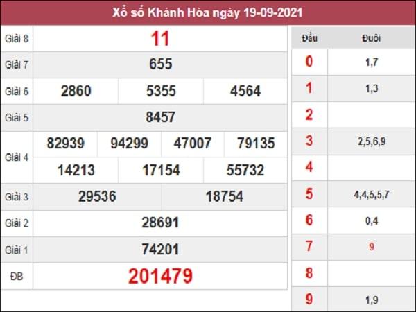 Dự đoán XSKH 22-09-2021
