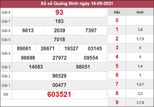 Dự đoán XSQB ngày 23/9/2021 dựa trên kết quả kì trước