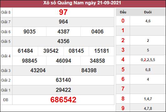 Dự đoán xổ số Quảng Nam ngày 28/9/2021 dựa trên kết quả kì trước
