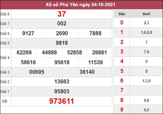 Dự đoán xổ số Phú Yên ngày 11/10/2021 hôm nay thứ 2